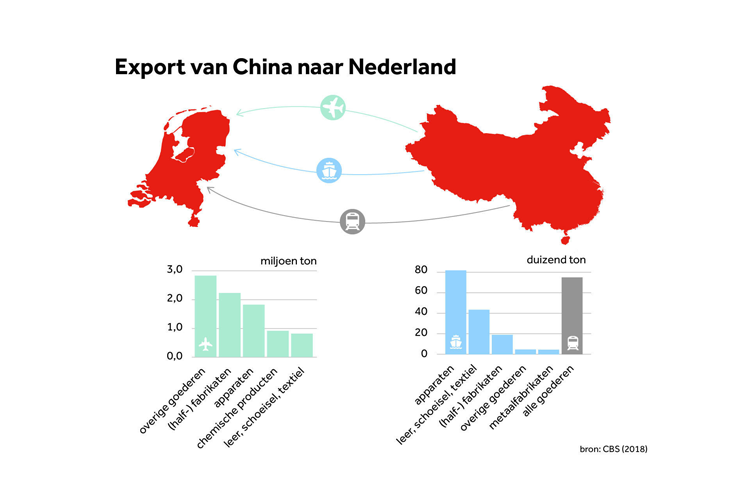 export china ned